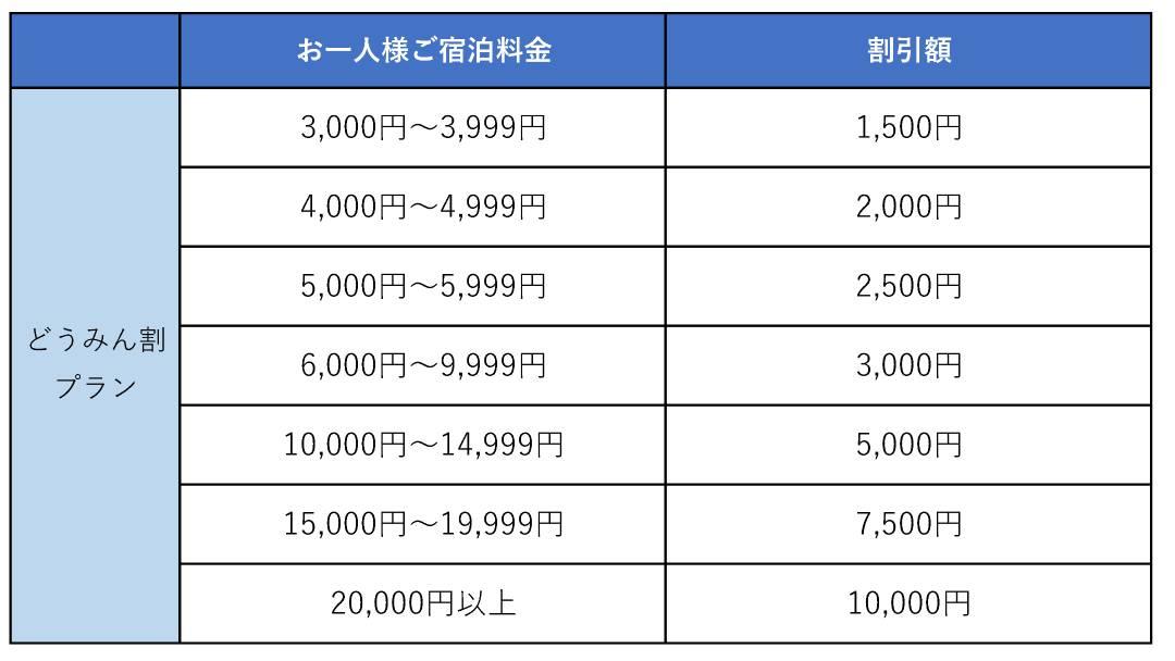 10月14日12時よりどうみん割「新しい旅のスタイル」プラン販売開始のお知らせ